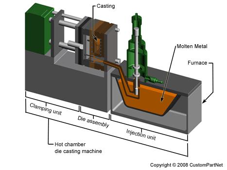 ساخت قالب دایکاست
